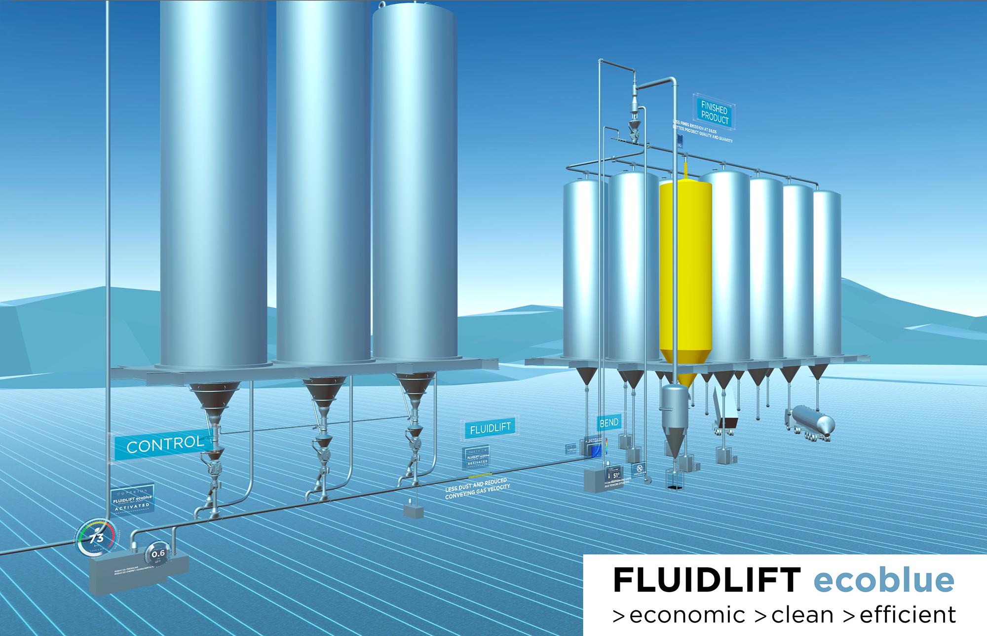 FLUIDLIFT ecoblu® minimiert Staubentwicklung und steigert Energieeffizienz bei der pneumatischen Granulatförderung