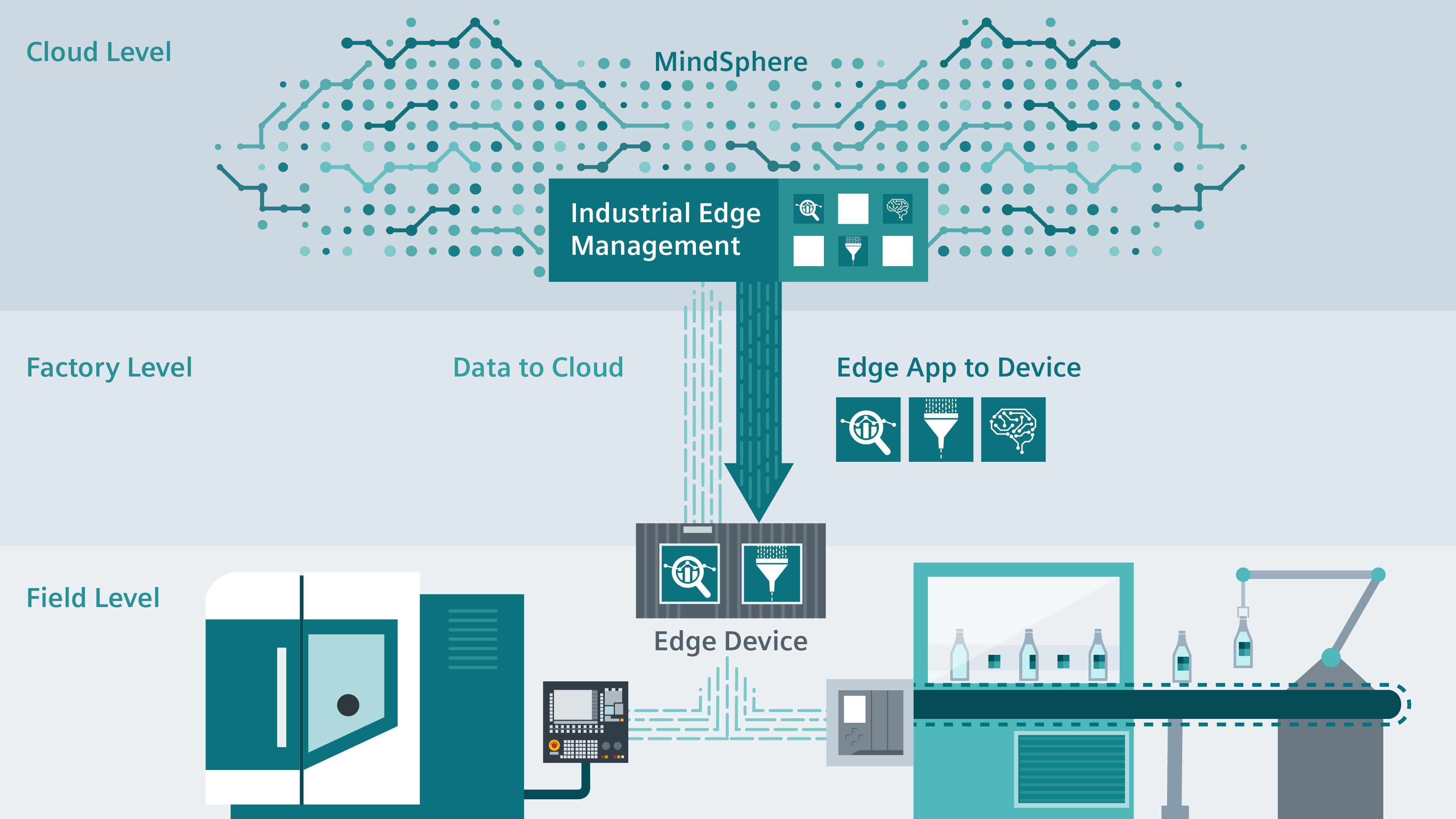Siemens erweitert mit Industrial Edge die Feldebene um die Vorteile der Cloud.