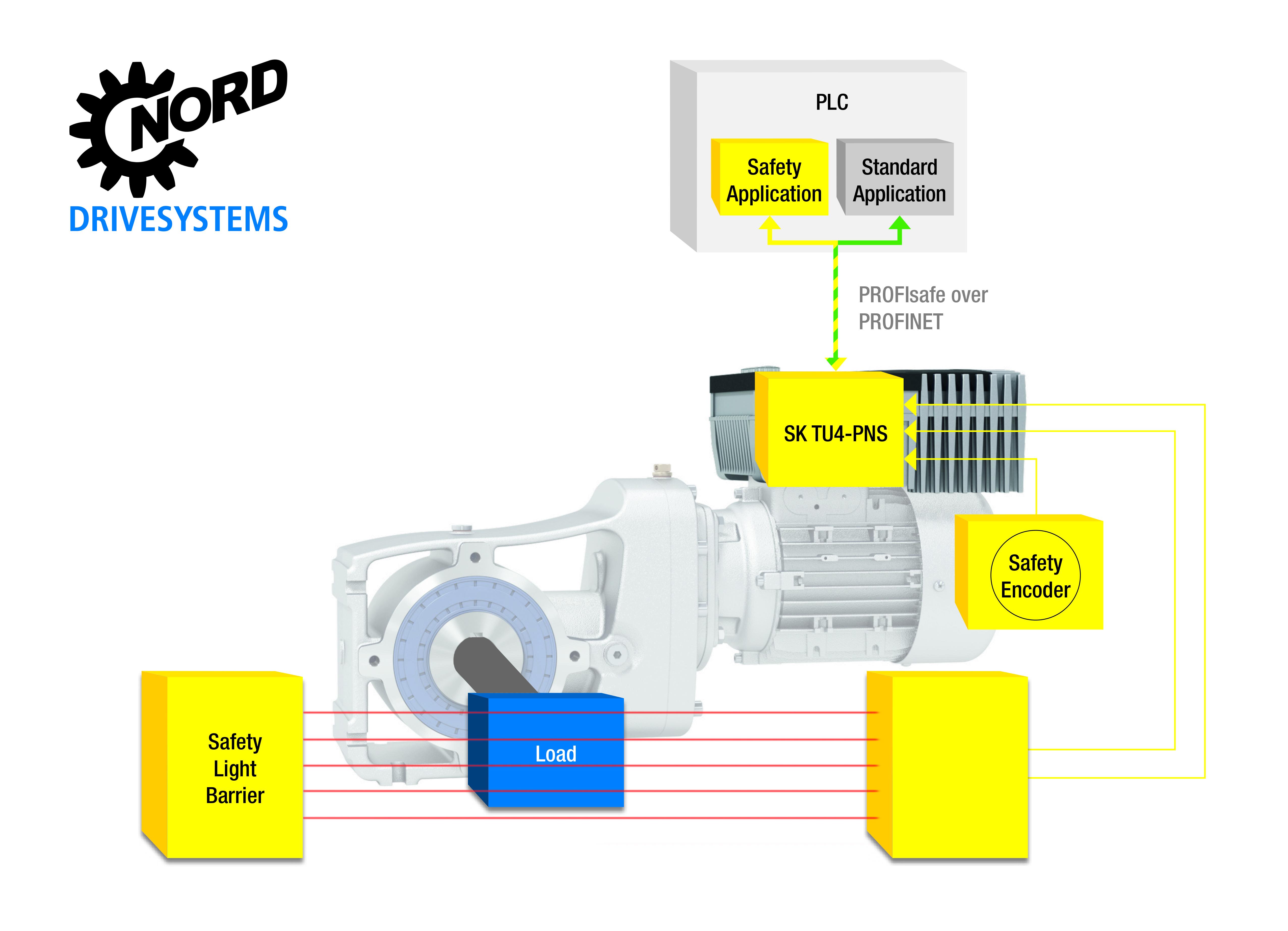 Das PROFIsafe-Modul von Nord Drivesytems erfüllt die höchsten Sicherheitsanforderungen und gewährleistet die sichere Kommunikation in Profinet-Umgebungen.
