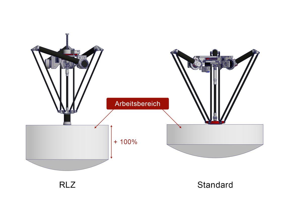 Der RLZ von autonox24 bietet bei gleicher Baugröße einen doppelt so großen z-Hub wie Standard-Robotermechaniken. Bild: autonox24