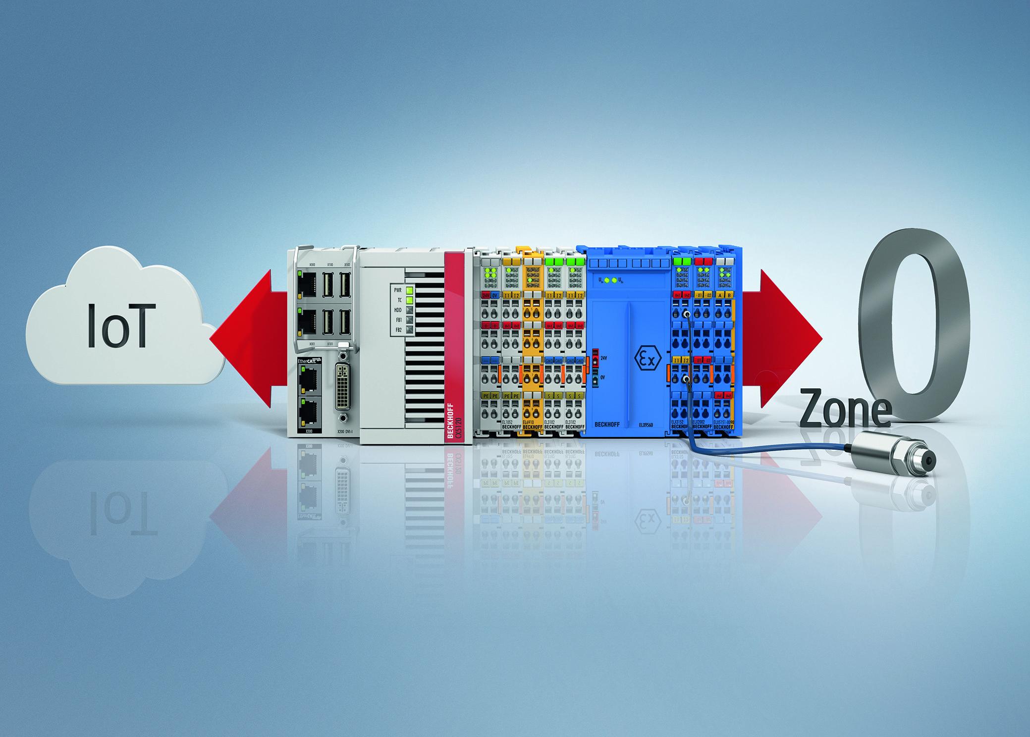 Mit PC-based Control lässt sich in der Prozessindustrie durchgängig eine barrierefreie Kommunikation umsetzen – vertikal von Zone 0 bis in die Cloud und horizontal auch über Unternehmensgrenzen hinweg.